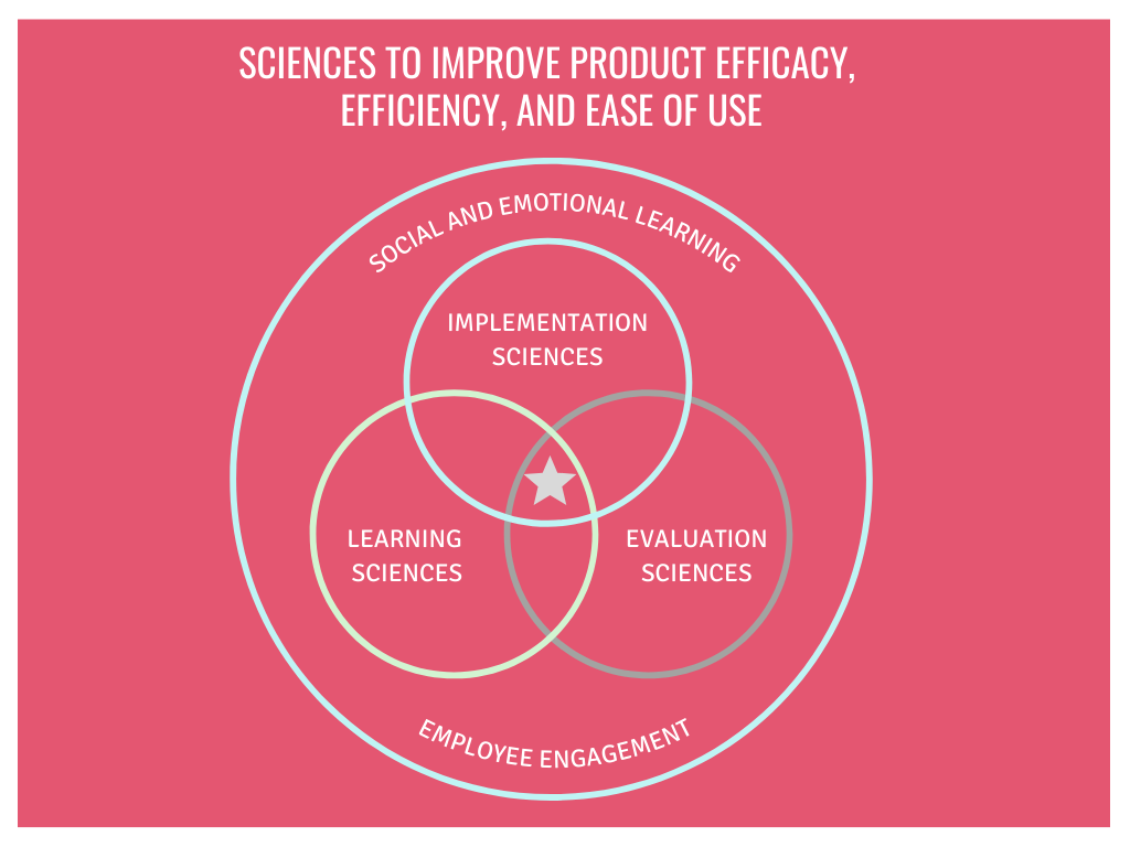 Applying the Science of Data Analytics to Product Development